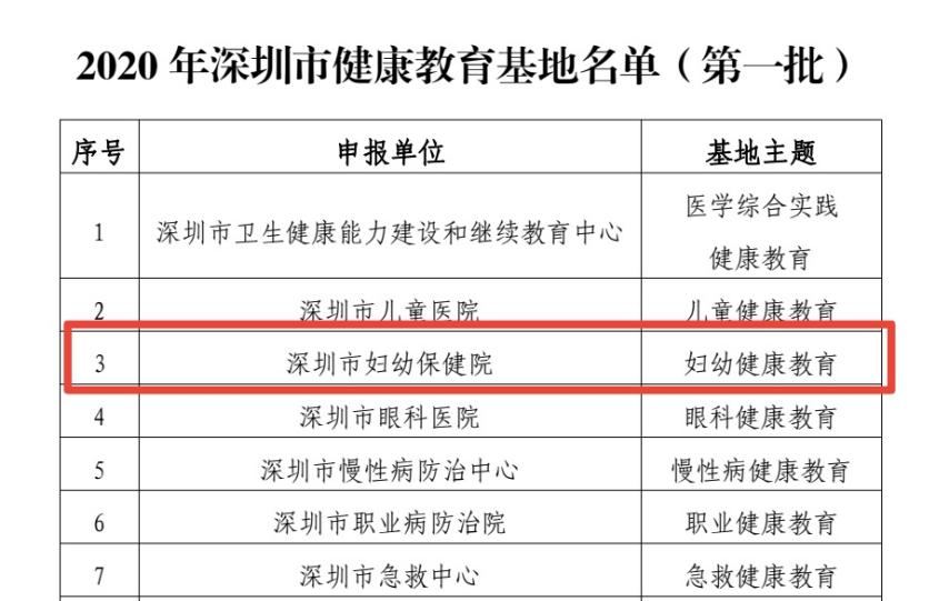 深圳市妇幼保健院被列入首批「深圳市健康教育基地」