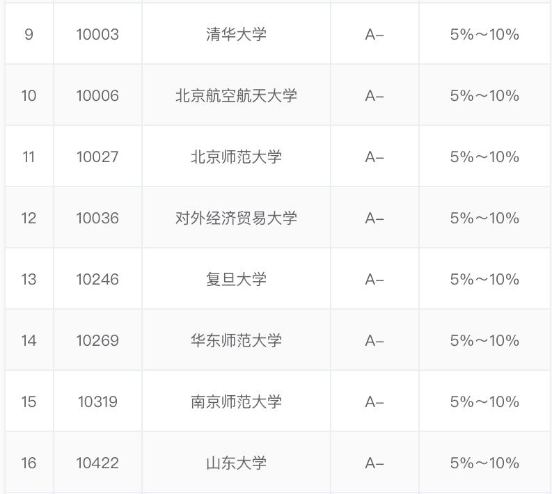 俄语专业大学排名(俄语专业大学分数线)