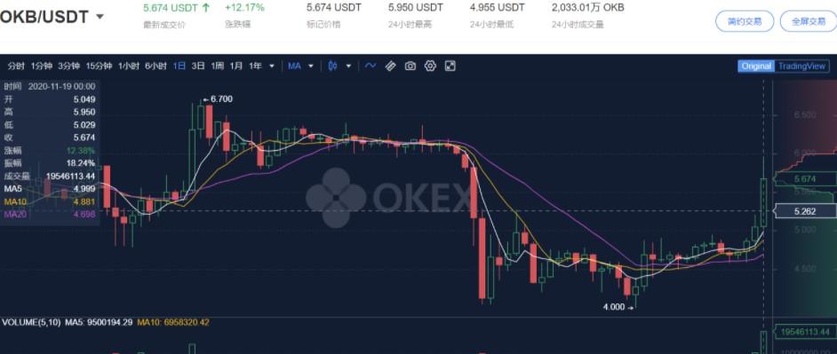 OKEx恢复提现,会不会阻止比特币牛市?