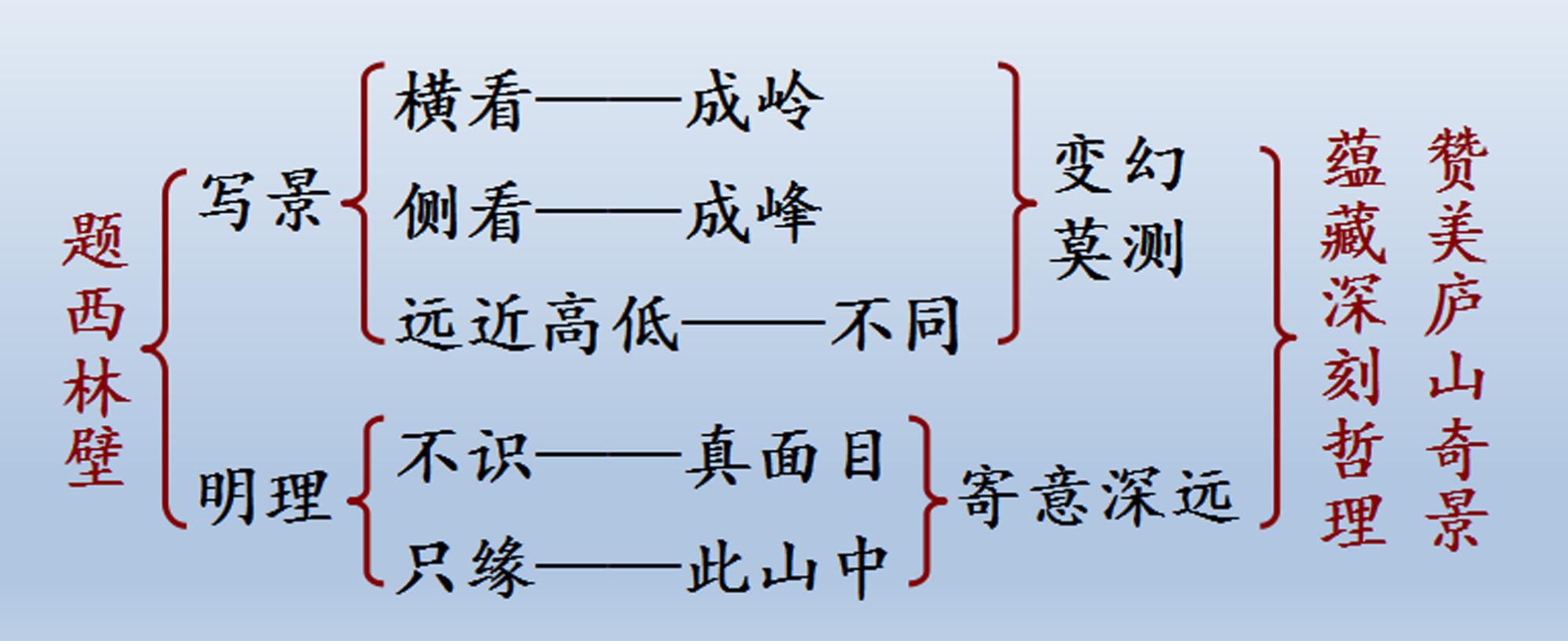 題西林壁的詩意(題西林壁詩意注釋20字)