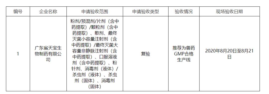 广东公示2020年第7、8批兽药企业GMP检查验收结果