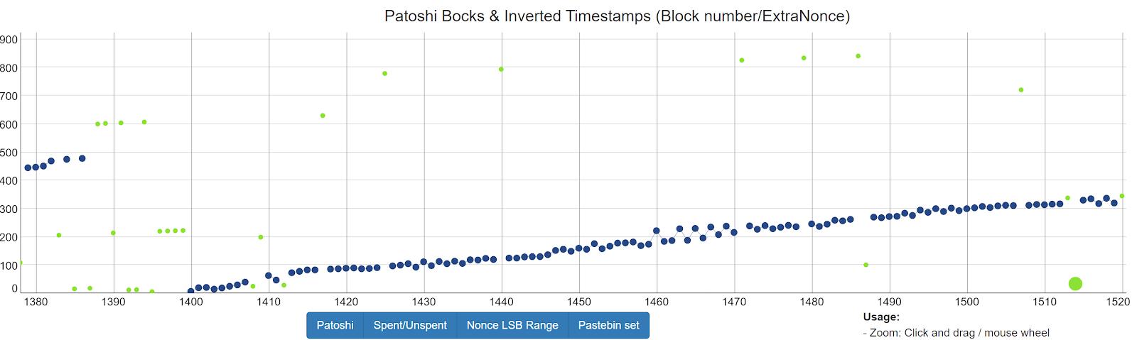 比特币开发者:中本聪发明了GPU挖矿是为了保卫比特币网络
