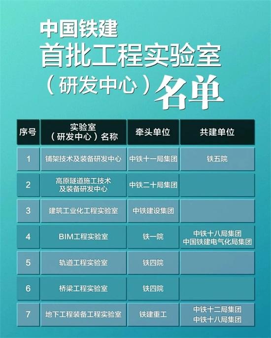 中国铁建首批7家工程实验室(研发中心)挂牌
