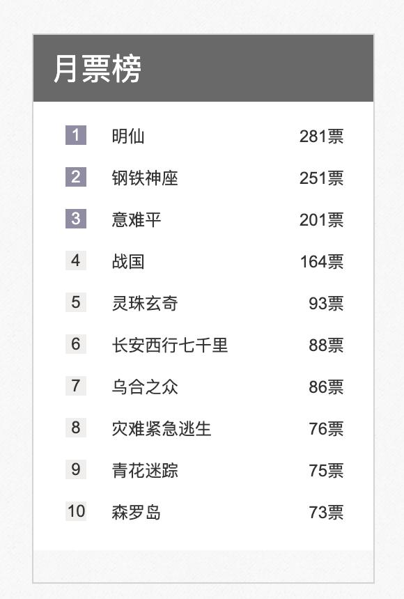 息壤中文网7月月票排行榜揭晓