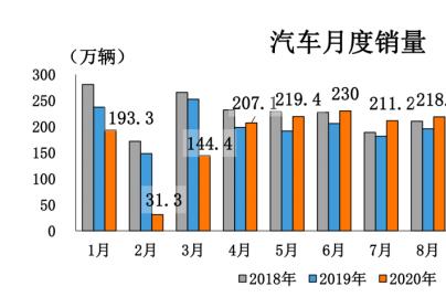 汽车行业呈现八大运行特点 产销连续7个月呈现增长
