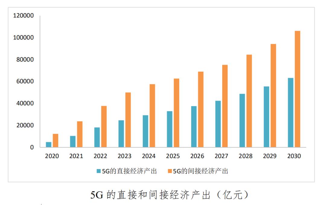 密码财经:5G的直接和间接经济产出