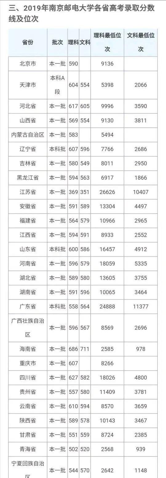 南京邮电大学是211吗(南京邮电大学好就业吗)