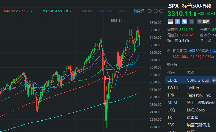 密码财经:美股标普500指数周线走势