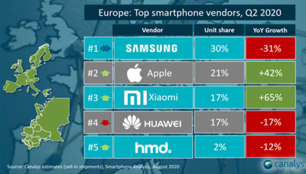 面对小米手机,雷军突然宣布:未来几年成为欧洲市场第一!