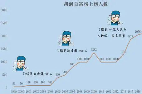 《2020胡润百富榜》:二马一钟居前三,总财富27.5万亿