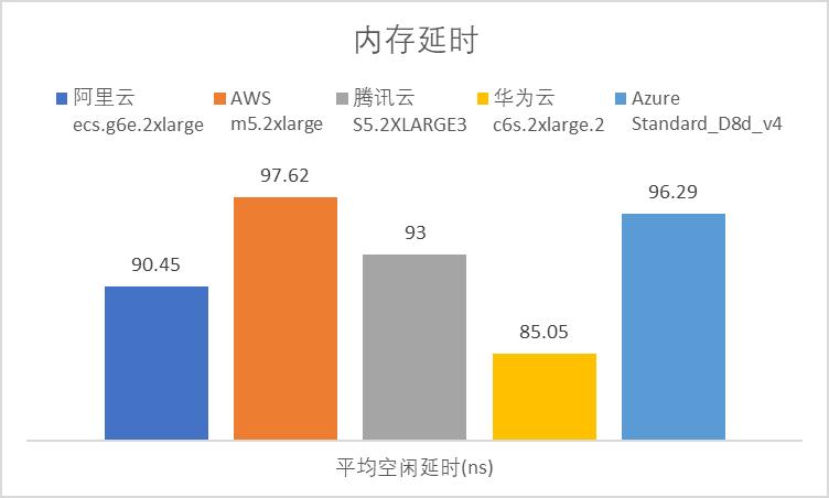 云服务器哪家强?AWS、Azure、阿里云深度评测  第5张