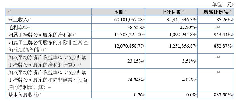 快易名商发布半年度报告,营收与利润逆势大幅增长