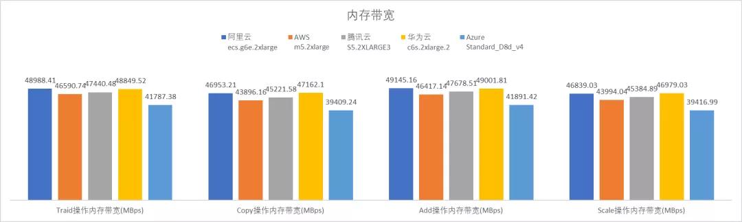 云服务器哪家强?AWS、Azure、阿里云深度评测  第4张