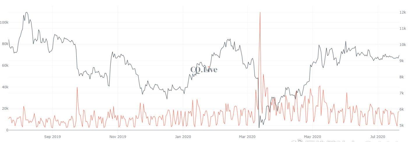 以太坊暴涨8%,比特币价格突破9,500美元