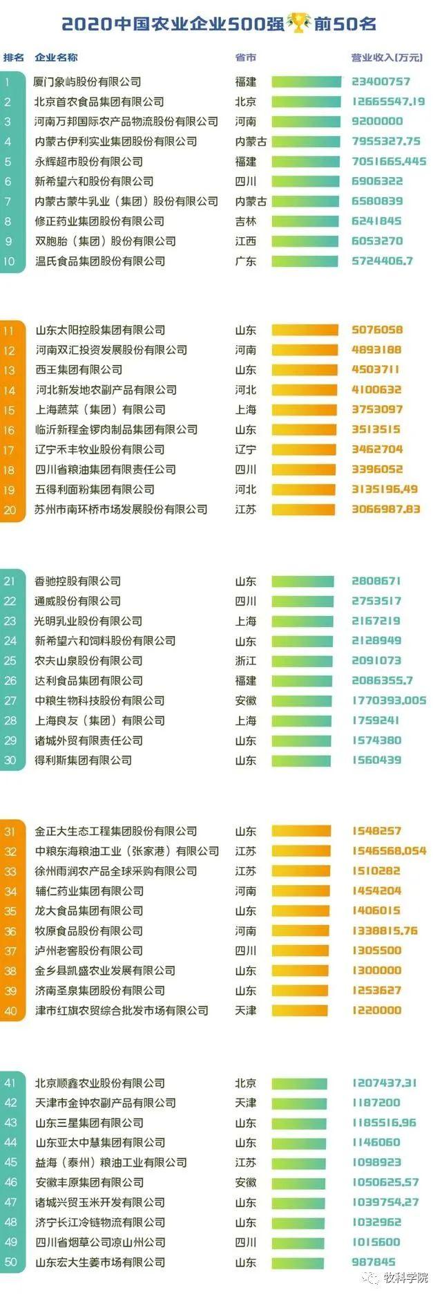 权威发布|2020中国农业企业500强排行榜名单
