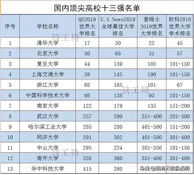 吉林大学中山大学同济大学武汉大学,谁是中国的十大名校?