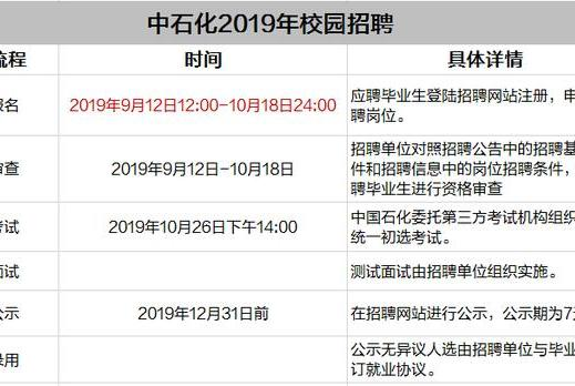 What?2021中石化即将招聘,九月上旬开始报名?