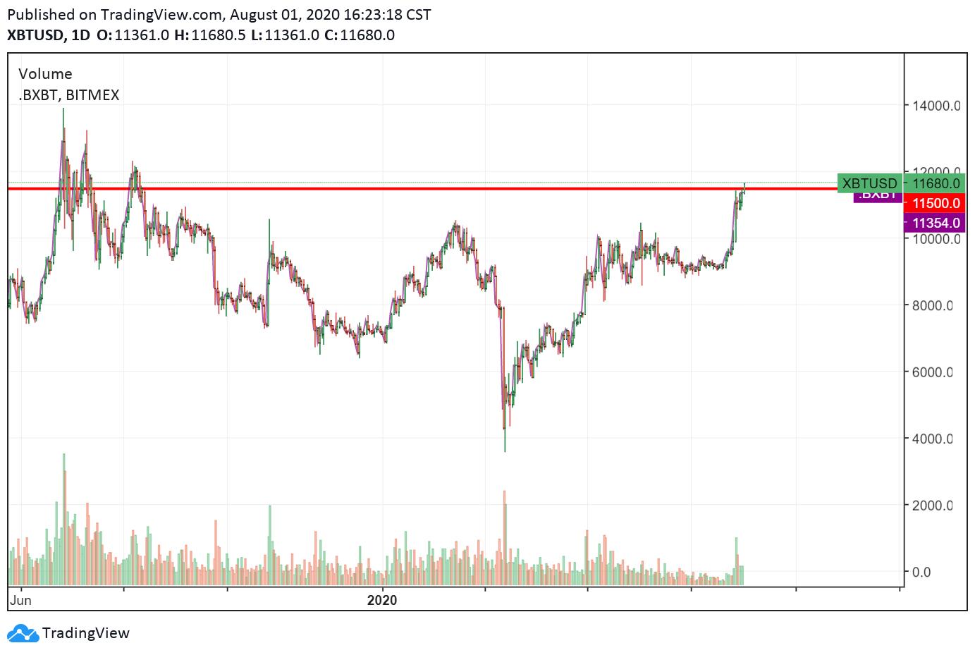 比特币今年首次突破1.16万美元,比特币暴涨的背后是什么?