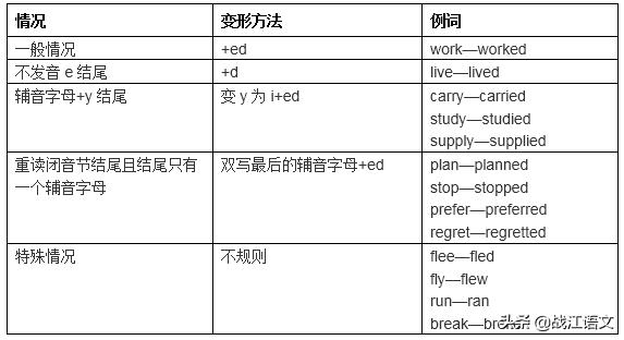 初中英语语法八大时态总结,英语十六大时态总结笔记