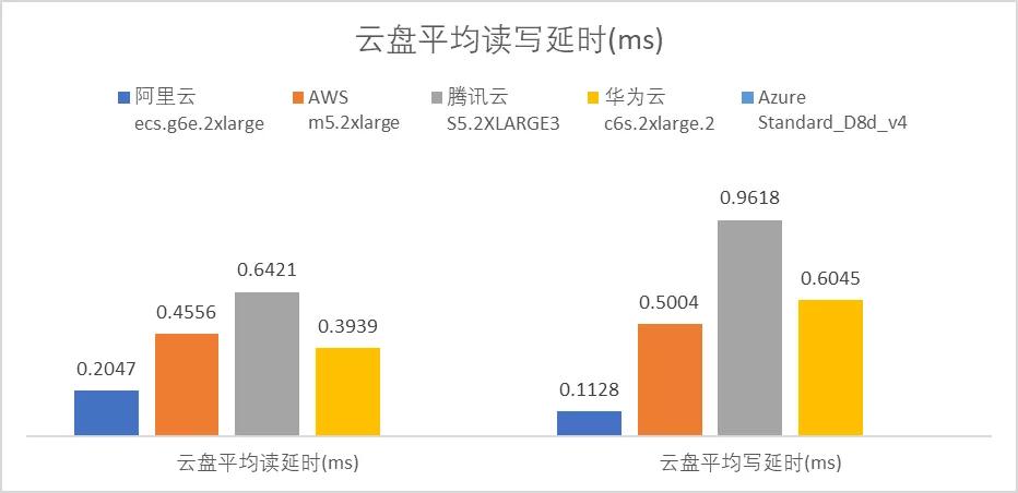 云服务器哪家强?AWS、Azure、阿里云深度评测  第10张