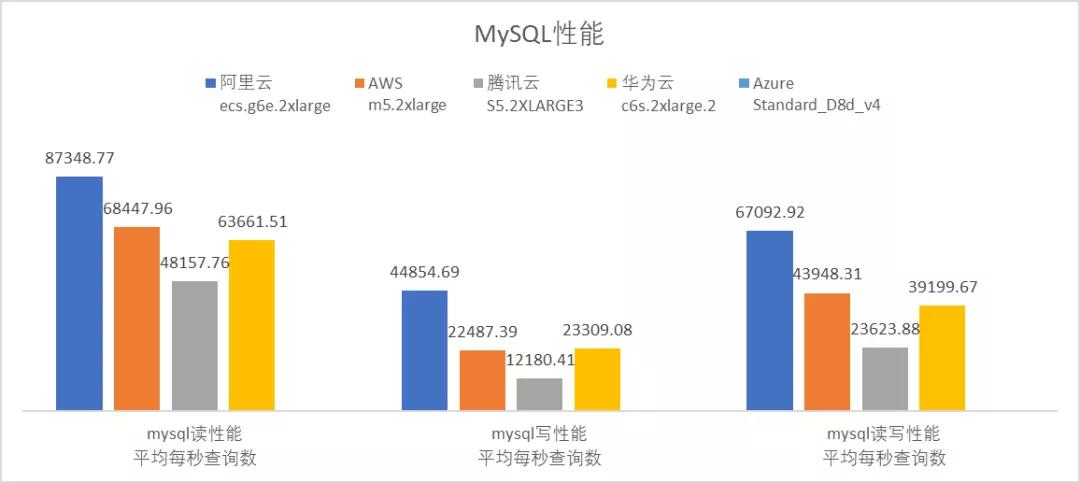 云服务器哪家强?AWS、Azure、阿里云深度评测  第11张
