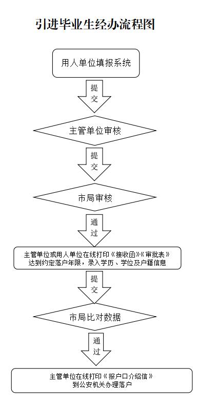 北京市推动首都高质量发展 制定《北京市引进毕业生管理办法》