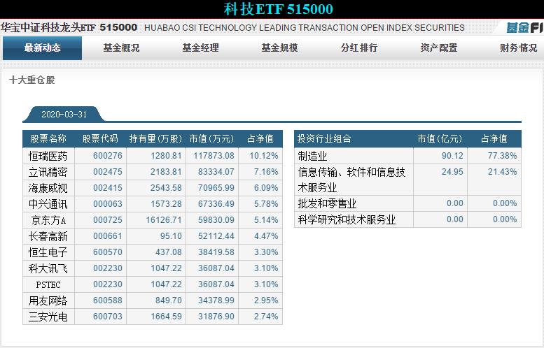 ETF(51500)十大重仓股 --密码财经