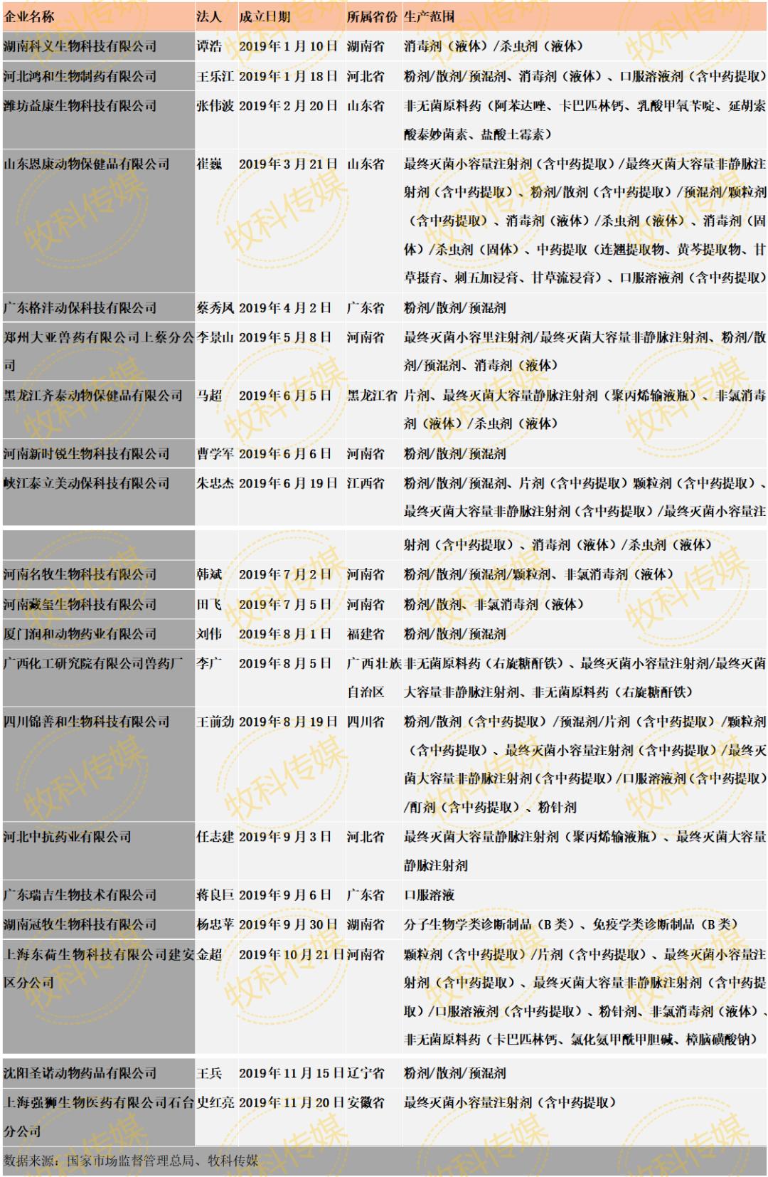 新格局,新风向|中国兽药生产企业汇总(2020年版)