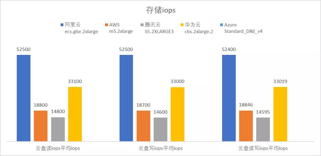 云服务器哪家强?AWS、Azure、阿里云深度评测  第9张