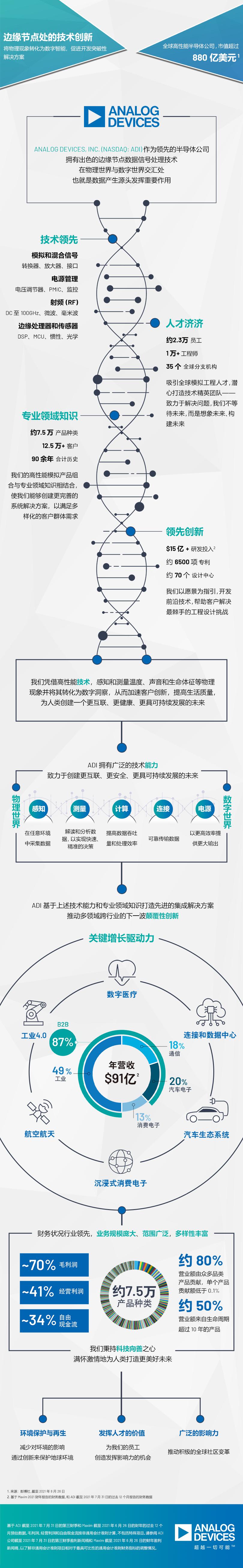 一图读懂ADI收购Maxim后的新变化!-芯智讯