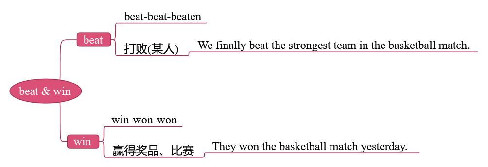win的过去分词(wind的过去分词)