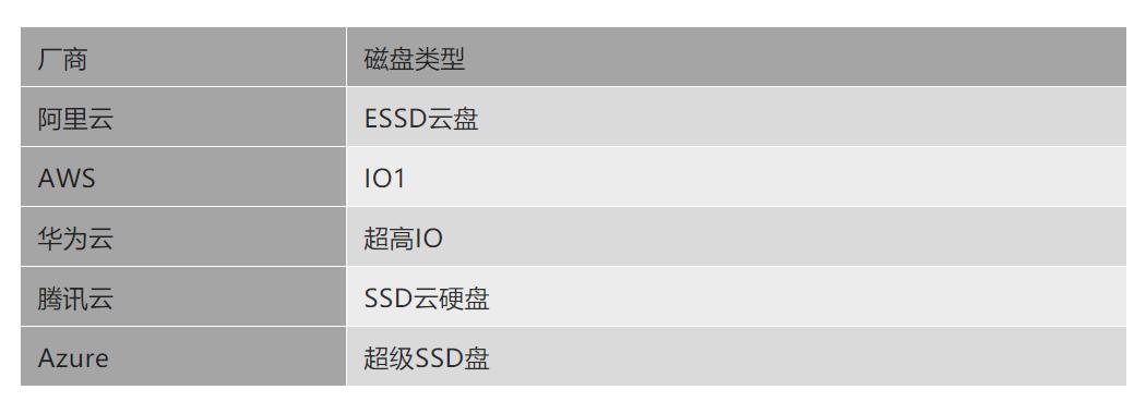 云服务器哪家强?AWS、Azure、阿里云深度评测  第8张
