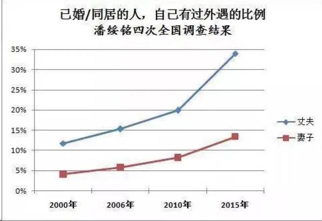 中国人民大学教授潘绥铭的调查大数据:你身边出轨的人多吗?