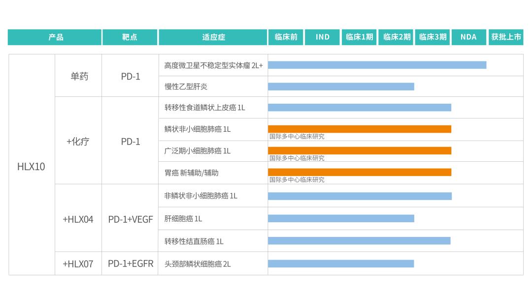 复宏汉霖创新抗 PD-1 单抗斯鲁利单抗上市注册申请获 NMPA 受理,拟纳入优先审评程序