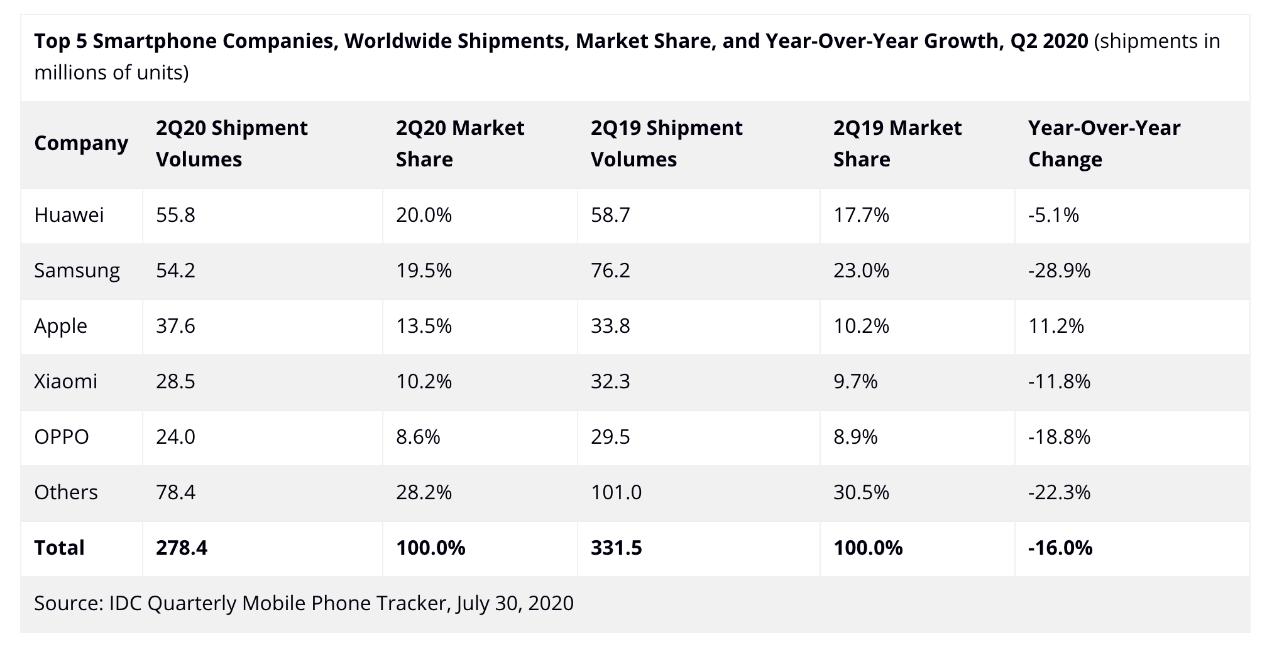 让你失望了!小米手机并没有暴跌35%,只比华为多了一些!