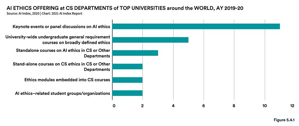 AI人年度必看的222页报告!九大要点解读,中国AI论文引用首超美国  第31张