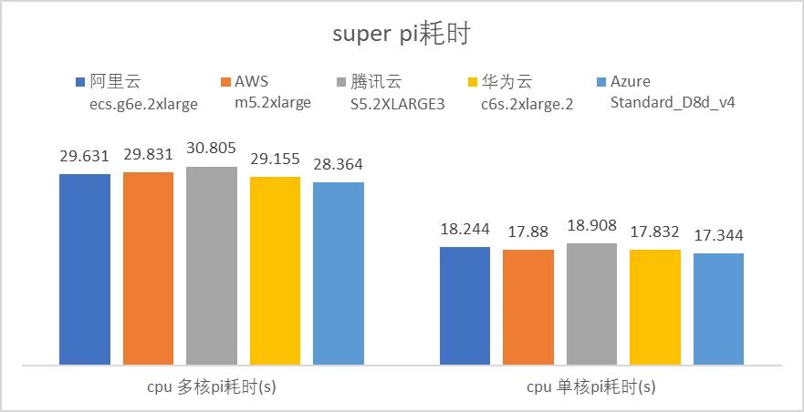 云服务器哪家强?AWS、Azure、阿里云深度评测  第3张