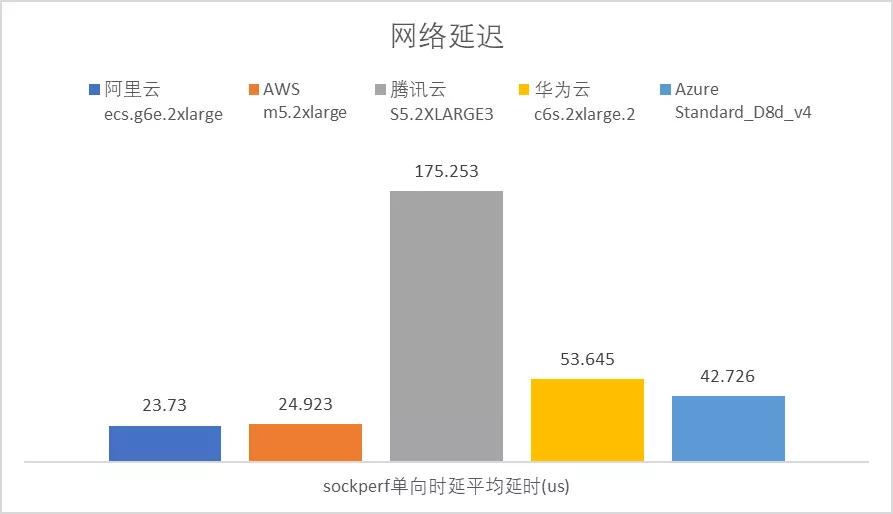 云服务器哪家强?AWS、Azure、阿里云深度评测  第7张