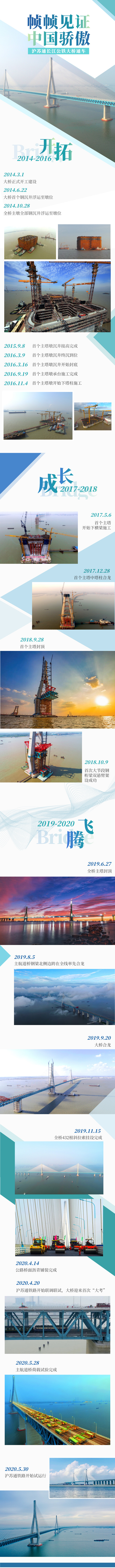 沪苏通长江公铁大桥