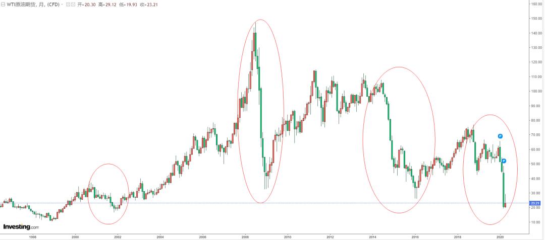 密码财经:近20年来WTI原油价格走势
