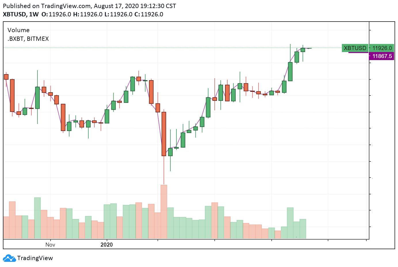 比特币牛市?这些因素表明比特币价格上升趋势会延续