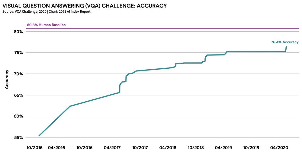 视觉问答(VQA)挑战算法准确率攀升