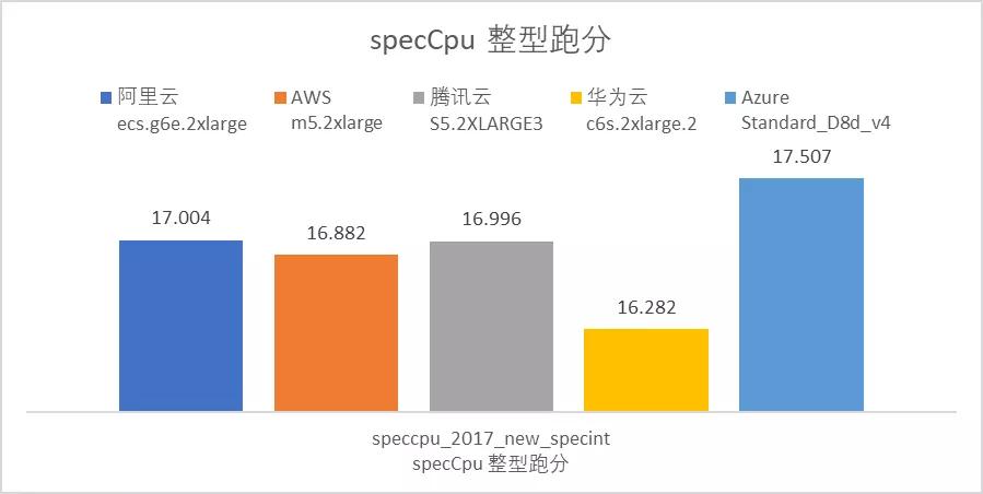 云服务器哪家强?AWS、Azure、阿里云深度评测  第2张