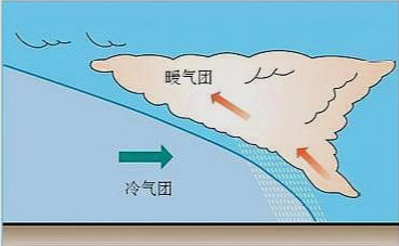 常見的天氣係統(鋒麵氣旋的天氣特征)