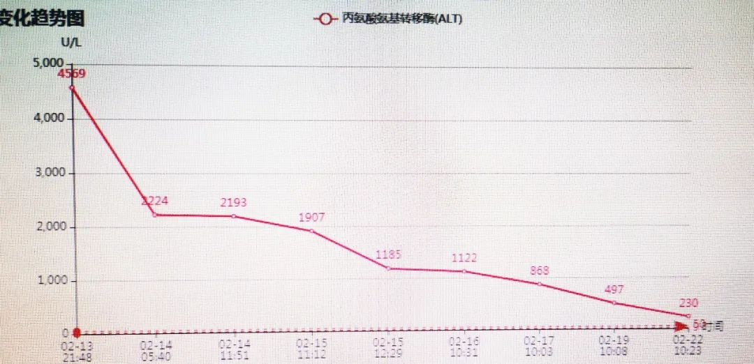 吃海鲜感染上了戊肝?树兰(杭州)医院启动肝衰竭绿色通道