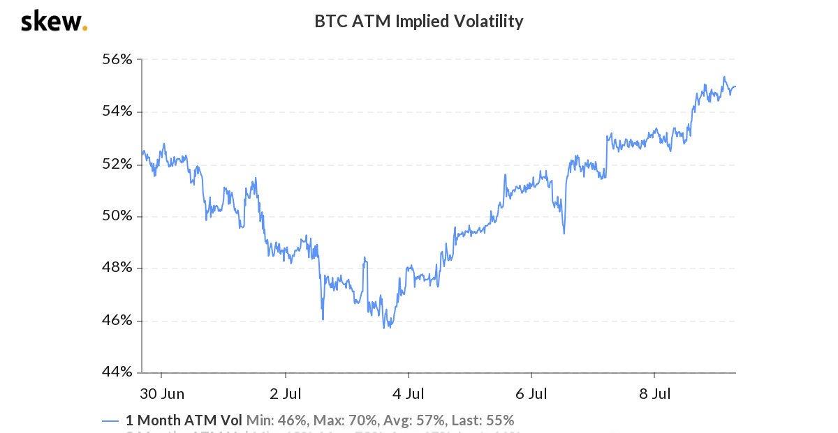 比特币将有突破性暴涨?这个数据显示市场看涨情绪