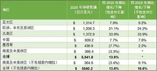 多家直企公布2020年度财报,业绩大幅增长第4张