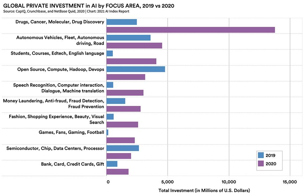 各领域2019年和2020年AI投资情况