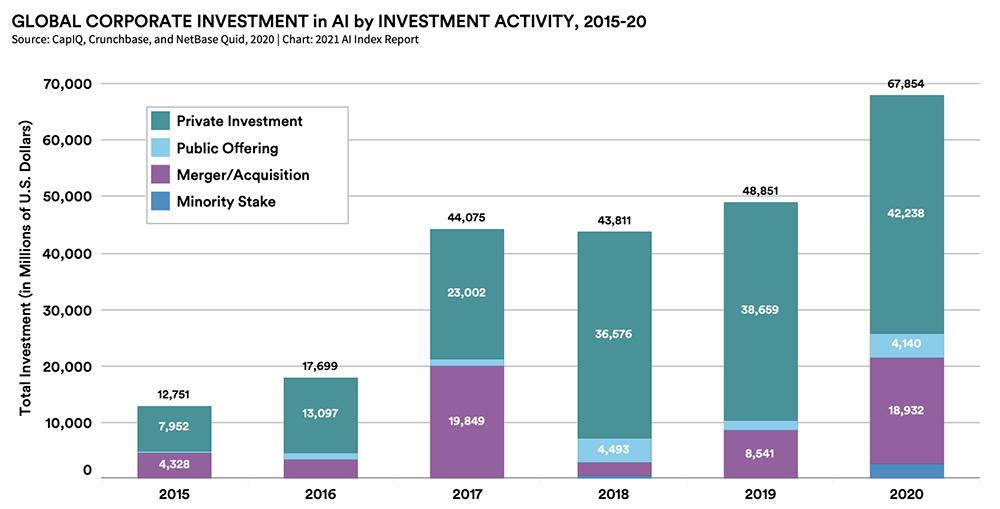 2020年全球AI领域总投资快速增长