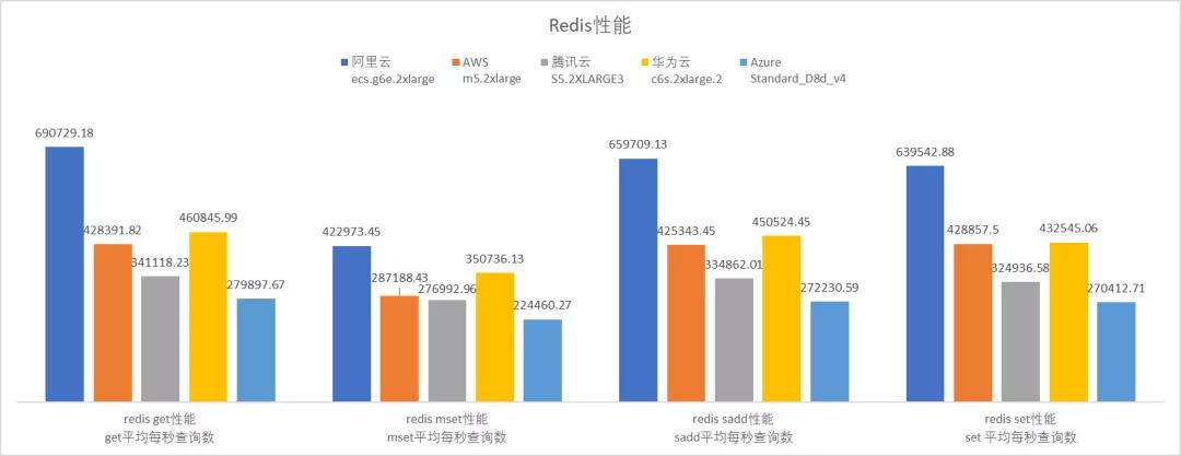 云服务器哪家强?AWS、Azure、阿里云深度评测  第12张